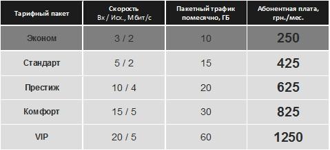 тарифы датагруп