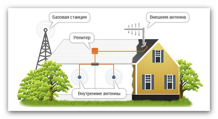 Пример установки репитера Lintratek KW20C-GDW 900/1800/2100 МГц